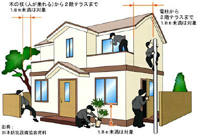 一戸建て住宅の侵入の恐れがある箇所